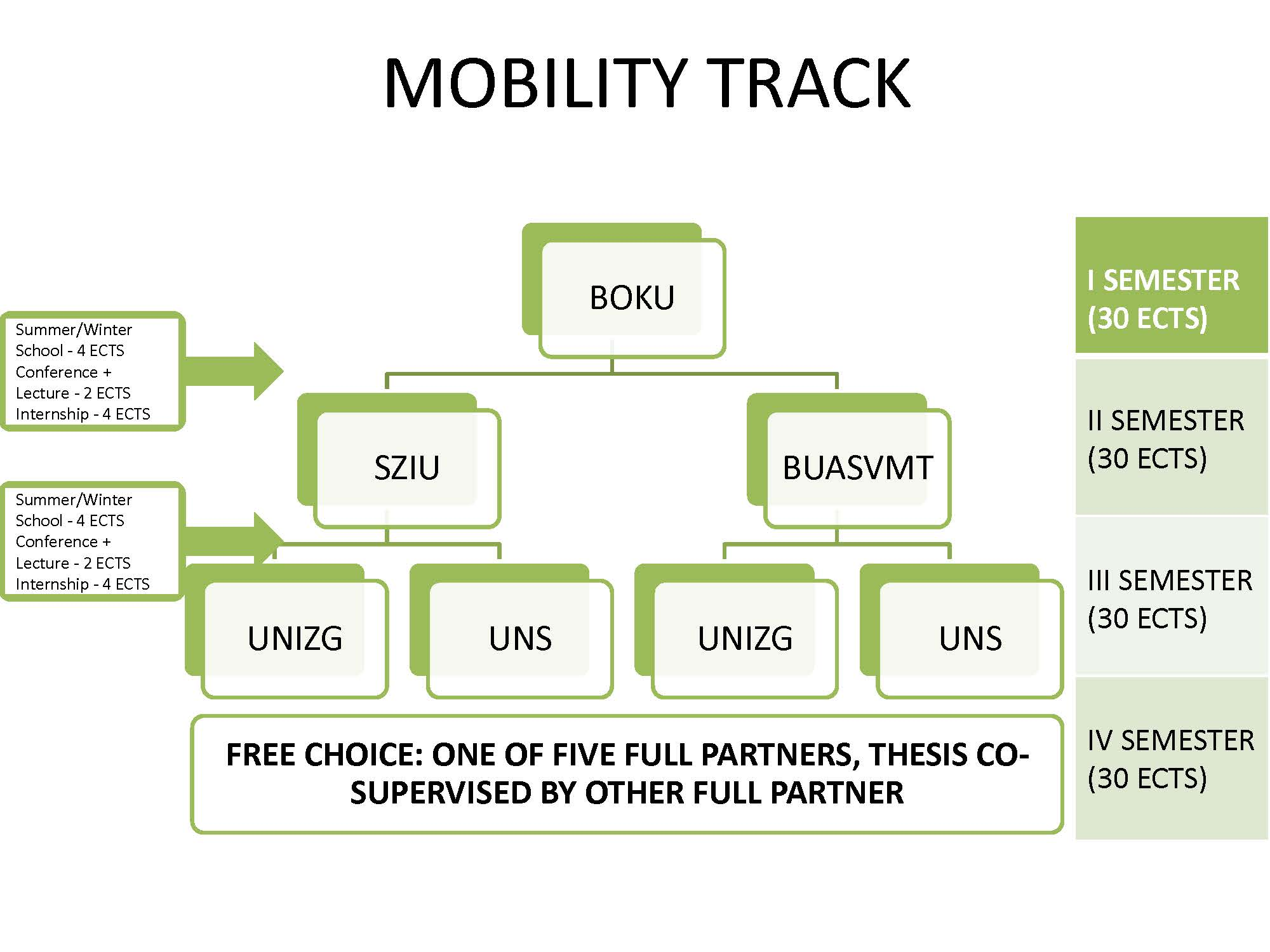 MOBILITY TRACK Update BOKU aktuell
